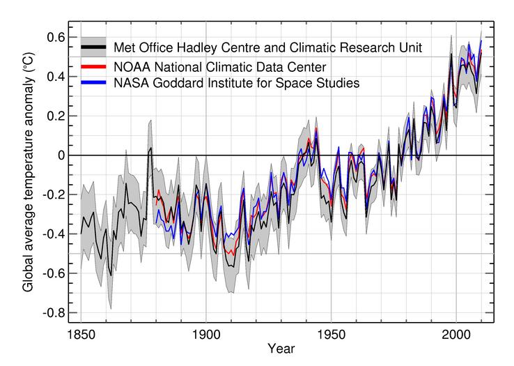 COP16 update