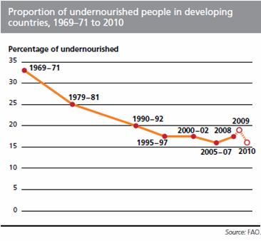 undernourished in developing countries