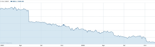 RBS share prices 2007-08. Yahoo Finance